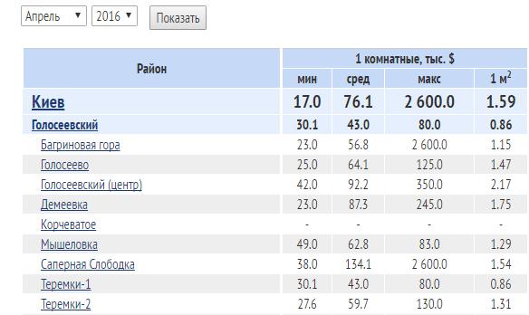 сколько стоит метр жилья в Киеве